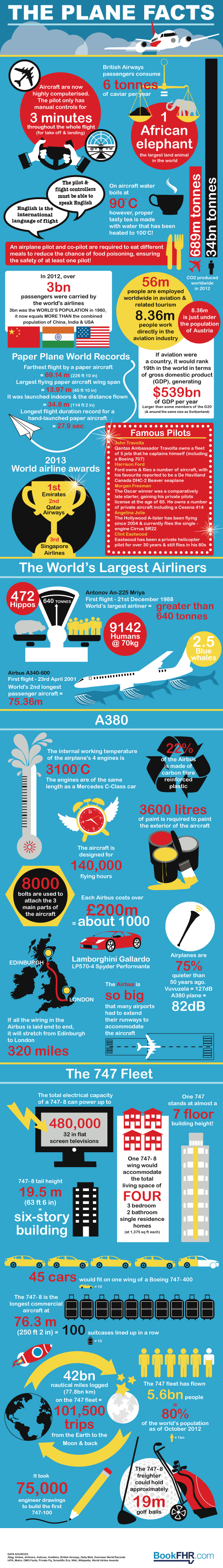 The Plane Facts