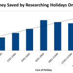 Money Saved by Researching Holiday Online
