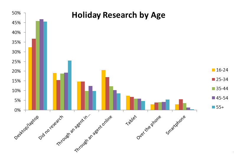 Holiday Research by Age
